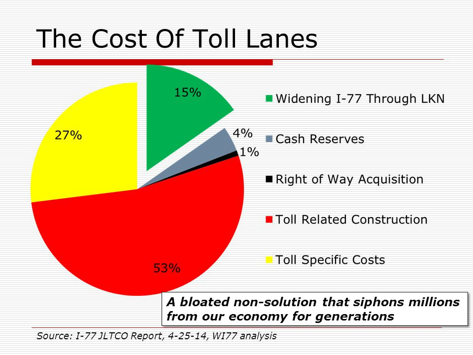 The Cost Of Toll Lanes Source: I-77 JLTCO Report, 4-25-14, WI77 analysis A bloated non-solution that siphons millions from our economy for generations
