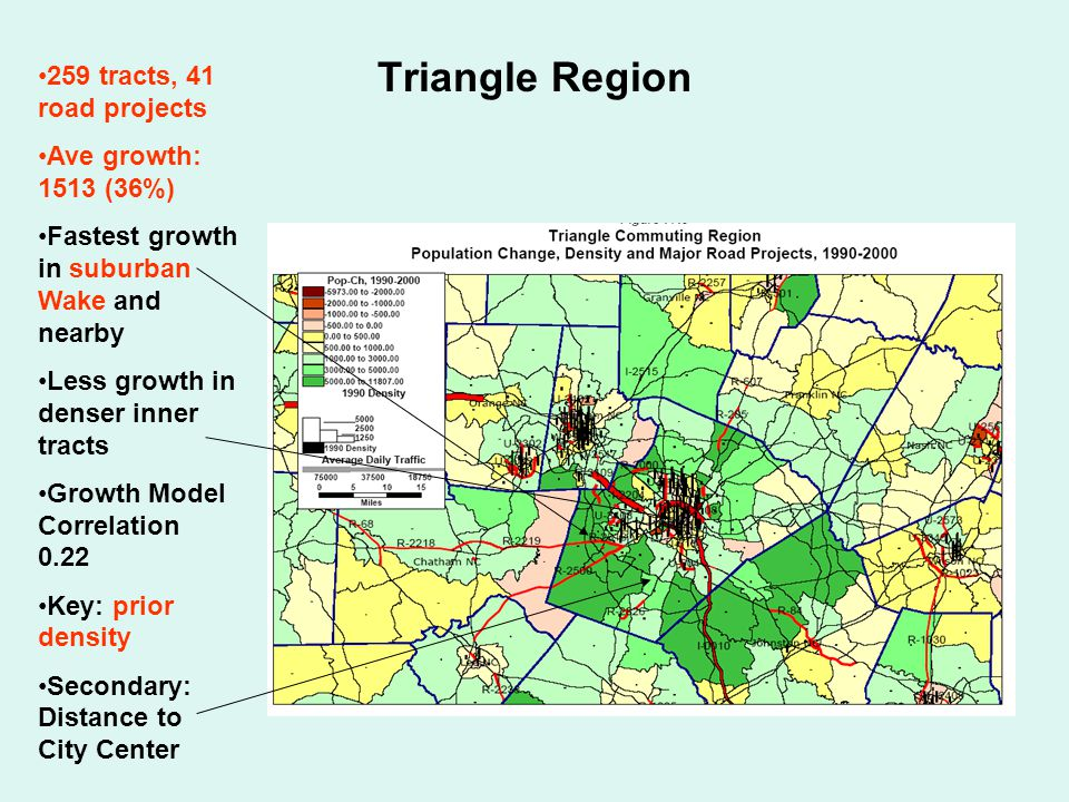 Triangle Region 259 tracts, 41 road projects Ave growth: 1513 (36%) Fastest growth in suburban Wake and nearby Less growth in denser inner tracts Growth Model Correlation 0.22 Key: prior density Secondary: Distance to City Center