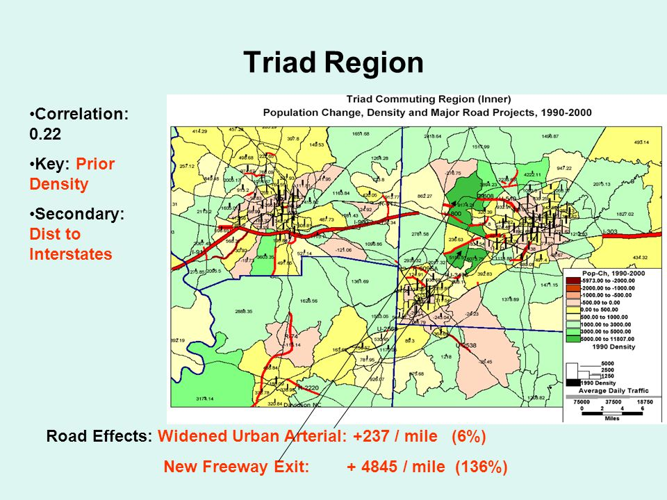 Triad Region Correlation: 0.22 Key: Prior Density Secondary: Dist to Interstates Road Effects: Widened Urban Arterial: +237 / mile (6%) New Freeway Exit: + 4845 / mile (136%)
