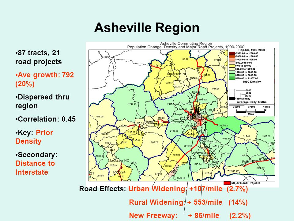 Asheville Region 87 tracts, 21 road projects Ave growth: 792 (20%) Dispersed thru region Correlation: 0.45 Key: Prior Density Secondary: Distance to Interstate Road Effects: Urban Widening: +107/mile (2.7%) Rural Widening: + 553/mile (14%) New Freeway: + 86/mile (2.2%)