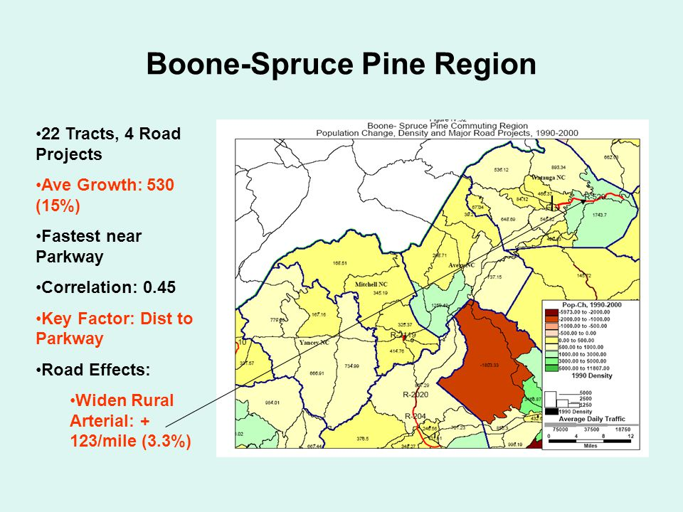 Boone-Spruce Pine Region 22 Tracts, 4 Road Projects Ave Growth: 530 (15%) Fastest near Parkway Correlation: 0.45 Key Factor: Dist to Parkway Road Effects: Widen Rural Arterial: + 123/mile (3.3%)