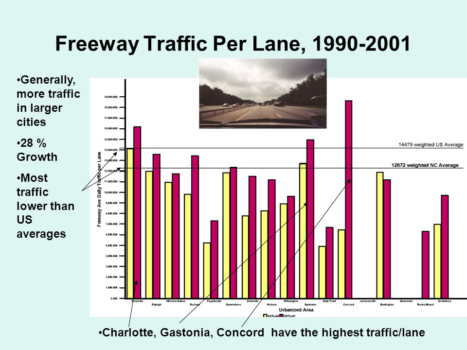 Generally, more traffic in larger cities 28 % Growth Most traffic lower than US averages Charlotte, Gastonia, Concord have the highest traffic/lane Freeway Traffic Per Lane, 1990-2001