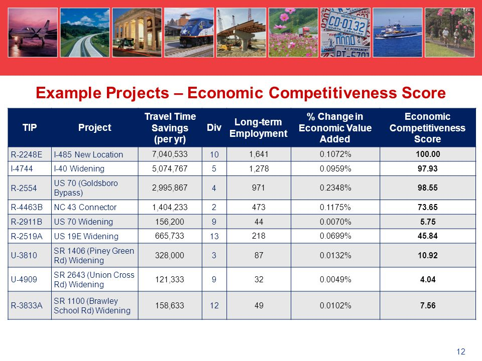 TIPProject Travel Time Savings (per yr) Div Long-term Employment % Change in Economic Value Added Economic Competitiveness Score R-2248EI-485 New Location 7,040,533 10 1,6410.1072%100.00 I-4744I-40 Widening 5,074,767 5 1,2780.0959%97.93 R-2554 US 70 (Goldsboro Bypass) 2,995,867 4 9710.2348%98.55 R-4463BNC 43 Connector 1,404,233 2 4730.1175%73.65 R-2911BUS 70 Widening 156,200 9 440.0070%5.75 R-2519AUS 19E Widening 665,733 13 2180.0699%45.84 U-3810 SR 1406 (Piney Green Rd) Widening 328,000 3 870.0132%10.92 U-4909 SR 2643 (Union Cross Rd) Widening 121,333 9 320.0049%4.04 R-3833A SR 1100 (Brawley School Rd) Widening 158,633 12 490.0102%7.56 Example Projects – Economic Competitiveness Score 12