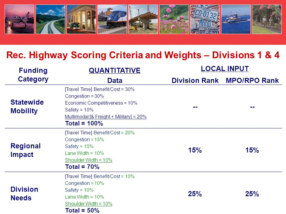 Funding Category QUANTITATIVE LOCAL INPUT DataDivision RankMPO/RPO Rank Statewide Mobility [Travel Time] Benefit/Cost = 30% Congestion = 30% Economic Competitiveness = 10% Safety = 10% Multimodal [& Freight + Military] = 20% Total = 100% -- Regional Impact [Travel Time] Benefit/Cost = 20% Congestion = 15% Safety = 15% Lane Width = 10% Shoulder Width = 10% Total = 70% 15% Division Needs [Travel Time] Benefit/Cost = 10% Congestion = 10% Safety = 10% Lane Width = 10% Shoulder Width = 10% Total = 50% 25% Rec.