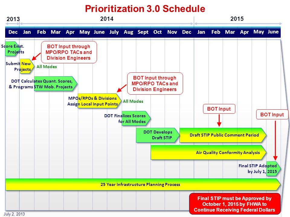 Apr Prioritization 3.0 Schedule JanDecNovSeptAugMayMarJanDecJulyMarFebAprJuneOctFeb DOT Calculates Quant.