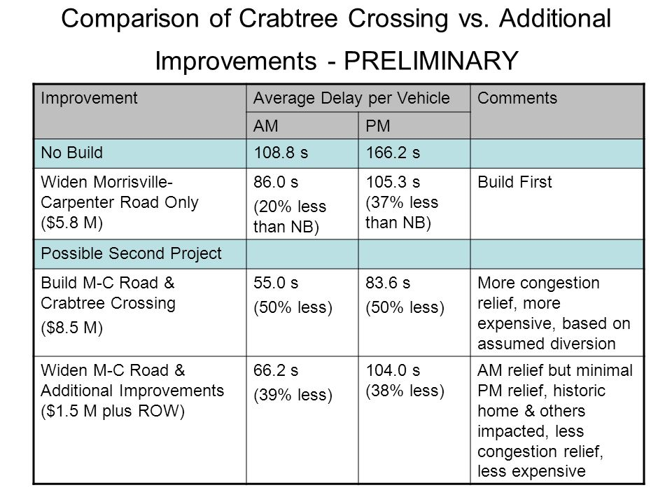 Comparison of Crabtree Crossing vs.