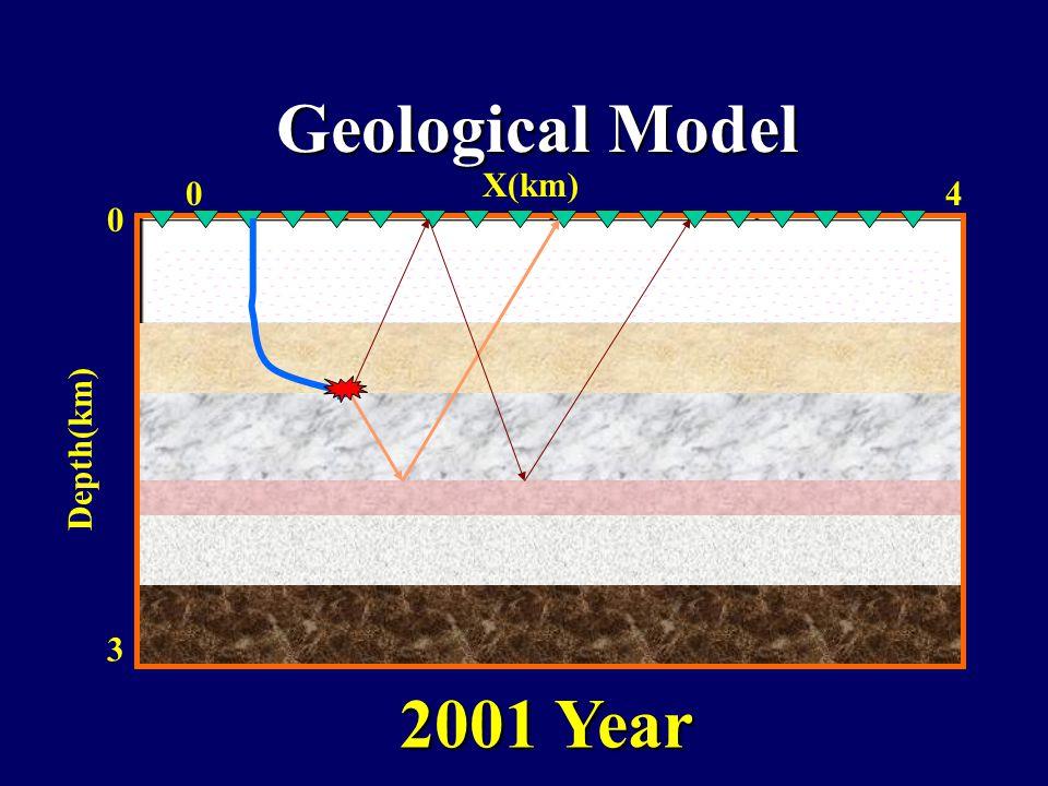 Geological Model 0 4 0 3 Depth(km) X(km) 2001 Year