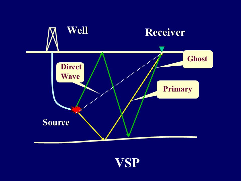 Well Source Receiver Primary Direct Wave Ghost VSP
