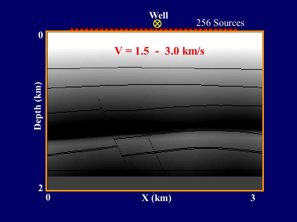 Well 2 0 Depth (km) 0 3X (km) SEG/EAGE Model 256 Sources V = 1.5 - 3.0 km/s