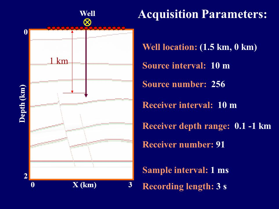 Well 2 0 Depth (km) 03X (km) Receiver interval: 10 m Receiver depth range: 0.1 -1 km Receiver number: 91 Sample interval: 1 ms Recording length: 3 s Well location: (1.5 km, 0 km) Source interval: 10 m Source number: 256 Acquisition Parameters: 1 km