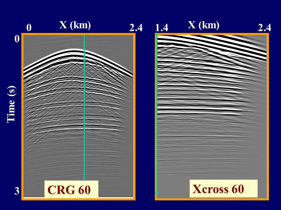 Time (s) 3 0 02.4 X (km) 1.42.4 X (km) Xcross 60 CRG 60