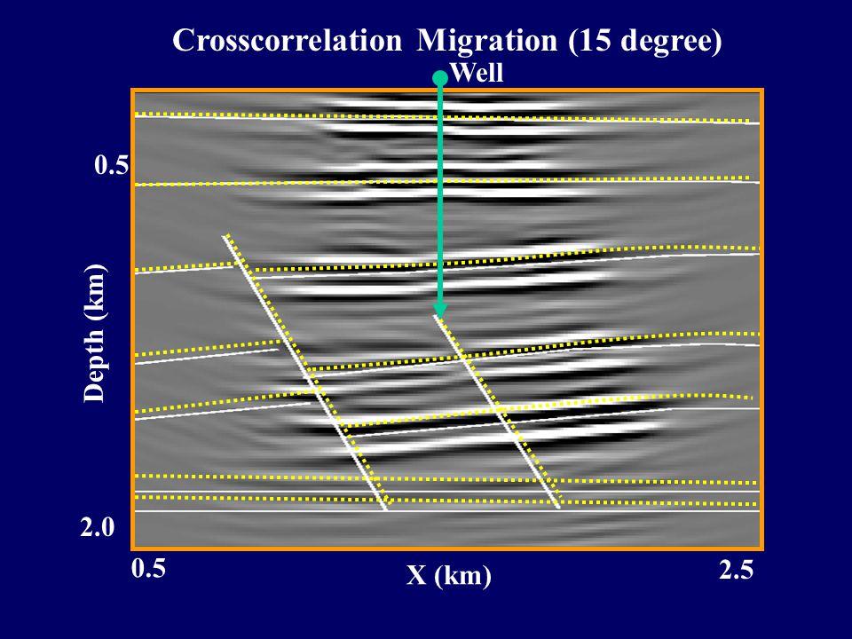 2.0 0.5 Depth (km) 0.5 2.5 X (km) Crosscorrelation Migration (15 degree) Well