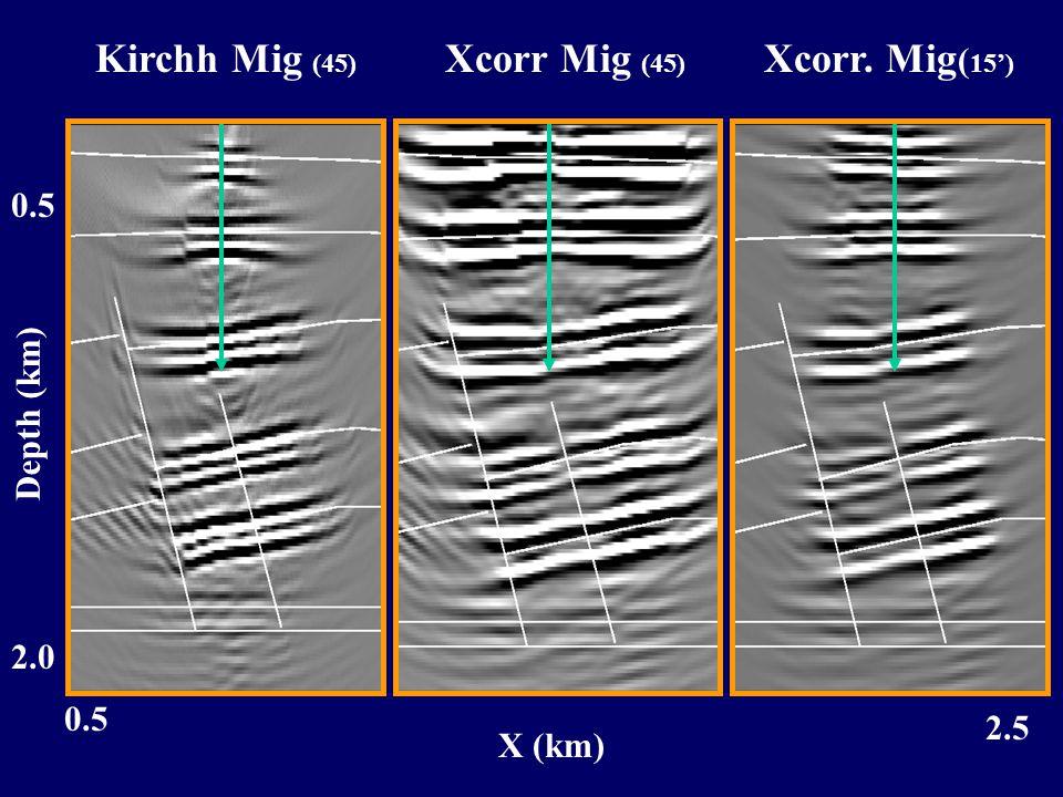2.0 0.5 Depth (km) 0.5 2.5 X (km) Kirchh Mig (45) Xcorr Mig (45) Xcorr. Mig ( 15')