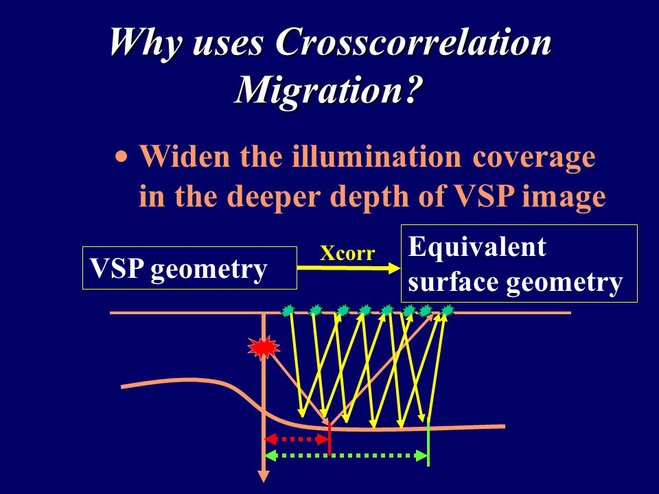 2.0 0.5 Depth (km) 0.5 2.5 X (km) Crosscorrelation Migration (45 degree) Well