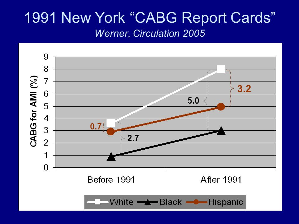 1991 New York CABG Report Cards Werner, Circulation 2005 0.7 3.2 2.7 5.0