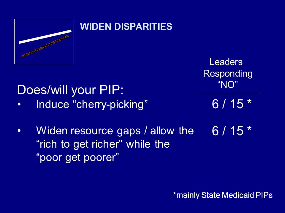 6 / 15 * Leaders Responding NO WIDEN DISPARITIES Does/will your PIP: Induce cherry-picking Widen resource gaps / allow the rich to get richer while the poor get poorer *mainly State Medicaid PIPs