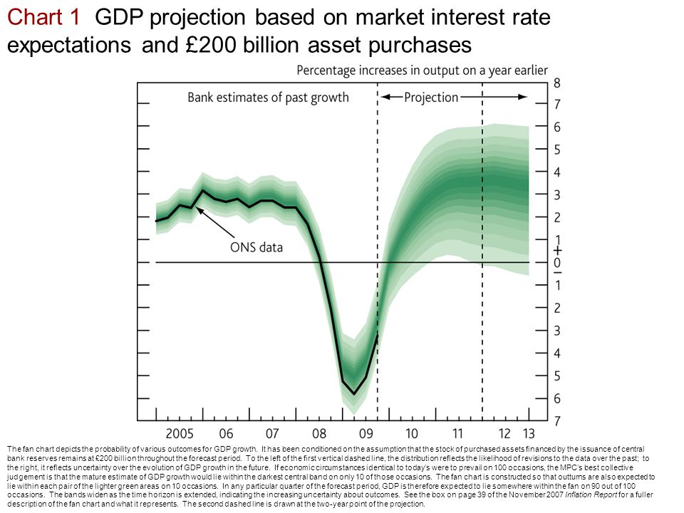 Chart 1 GDP projection based on market interest rate expectations and £200 billion asset purchases The fan chart depicts the probability of various outcomes for GDP growth.