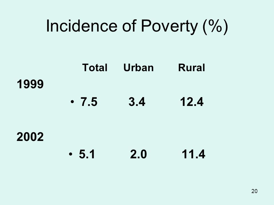 20 Incidence of Poverty (%) Total Urban Rural 1999 7.5 3.4 12.4 2002 5.1 2.0 11.4