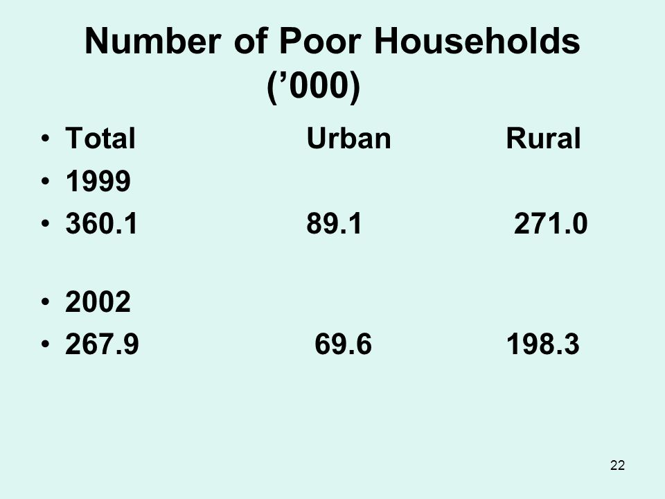 22 Number of Poor Households ('000) TotalUrbanRural 1999 360.1 89.1 271.0 2002 267.9 69.6198.3