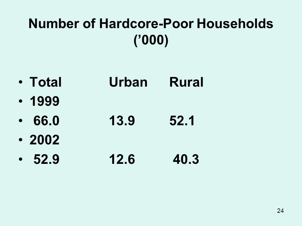 24 Number of Hardcore-Poor Households ('000) TotalUrban Rural 1999 66.0 13.9 52.1 2002 52.912.6 40.3