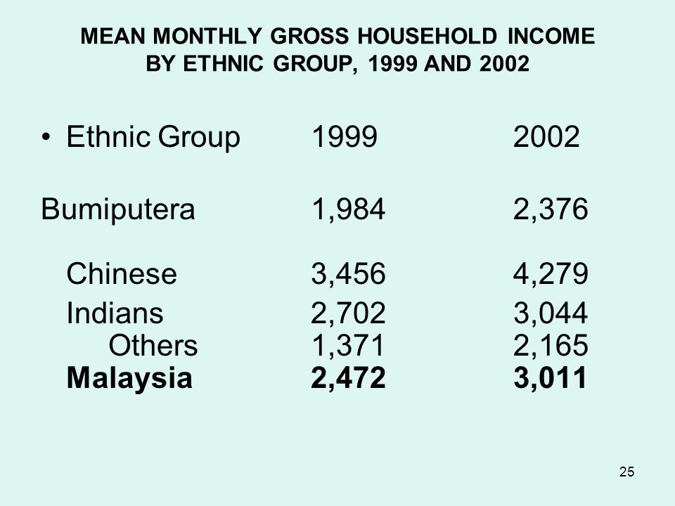 25 MEAN MONTHLY GROSS HOUSEHOLD INCOME BY ETHNIC GROUP, 1999 AND 2002 Ethnic Group19992002 Bumiputera 1,9842,376 Chinese 3,456 4,279 Indians2,702 3,044 Others 1,371 2,165 Malaysia 2,472 3,011