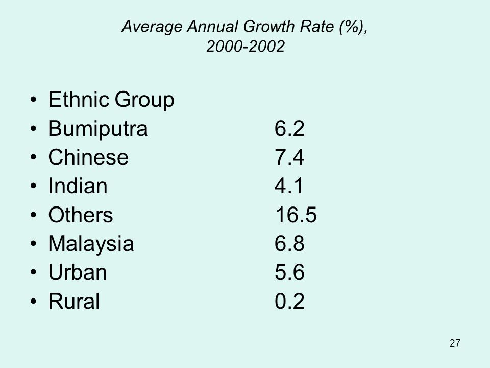 27 Average Annual Growth Rate (%), 2000-2002 Ethnic Group Bumiputra6.2 Chinese 7.4 Indian4.1 Others16.5 Malaysia6.8 Urban5.6 Rural0.2