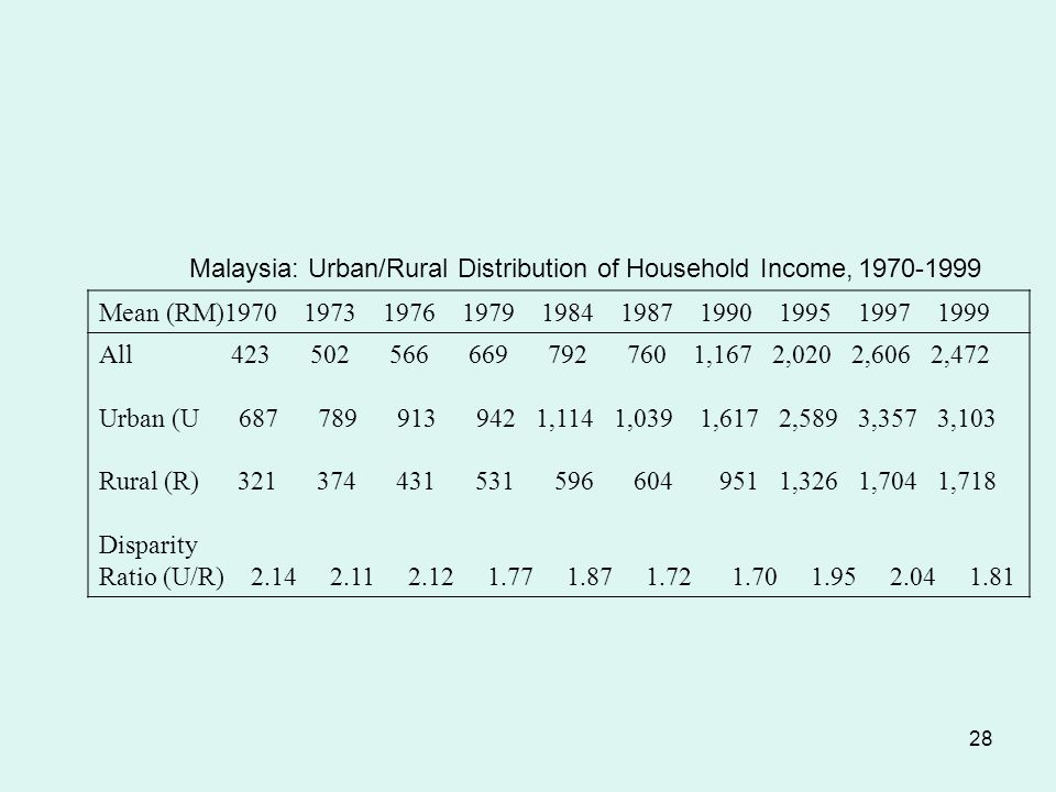 28 Malaysia: Urban/Rural Distribution of Household Income, 1970-1999 Mean (RM)1970 1973 1976 1979 1984 1987 1990 1995 1997 1999 All 423 502 566 669 792 760 1,167 2,020 2,606 2,472 Urban (U 687 789 913 942 1,114 1,039 1,617 2,589 3,357 3,103 Rural (R) 321 374 431 531 596 604 951 1,326 1,704 1,718 Disparity Ratio (U/R) 2.14 2.11 2.12 1.77 1.87 1.72 1.70 1.95 2.04 1.81