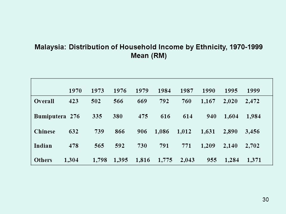 30 Malaysia: Distribution of Household Income by Ethnicity, 1970-1999 Mean (RM) 1970 1973 1976 1979 1984 1987 1990 1995 1999 Overall 423502 566 669 792 760 1,167 2,020 2,472 Bumiputera 276 335 380 475 616 614 940 1,604 1,984 Chinese 632 739 866 906 1,086 1,012 1,631 2,890 3,456 Indian 478 565 592 730 791 771 1,209 2,140 2,702 Others 1,304 1,798 1,395 1,816 1,775 2,043 955 1,284 1,371