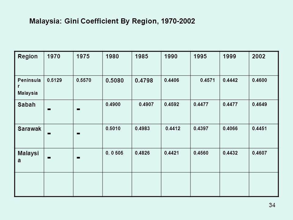 34 Malaysia: Gini Coefficient By Region, 1970-2002 Region19701975198019851990199519992002 Peninsula r Malaysia 0.51290.5570 0.50800.4798 0.4406 0.45710.44420.4600 Sabah -- 0.4900 0.49070.45920.4477 0.4649 Sarawak -- 0.50100.4983 0.44120.43970.40660.4451 Malaysi a -- 0.