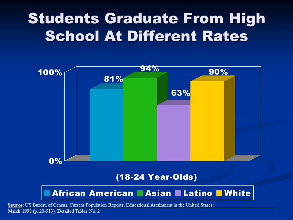 Students Graduate From High School At Different Rates Source: US Bureau of Census, Current Population Reports, Educational Attainment in the United St