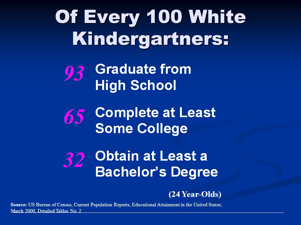 Of Every 100 White Kindergartners: (24 Year-Olds) Source: US Bureau of Census, Current Population Reports, Educational Attainment in the United States
