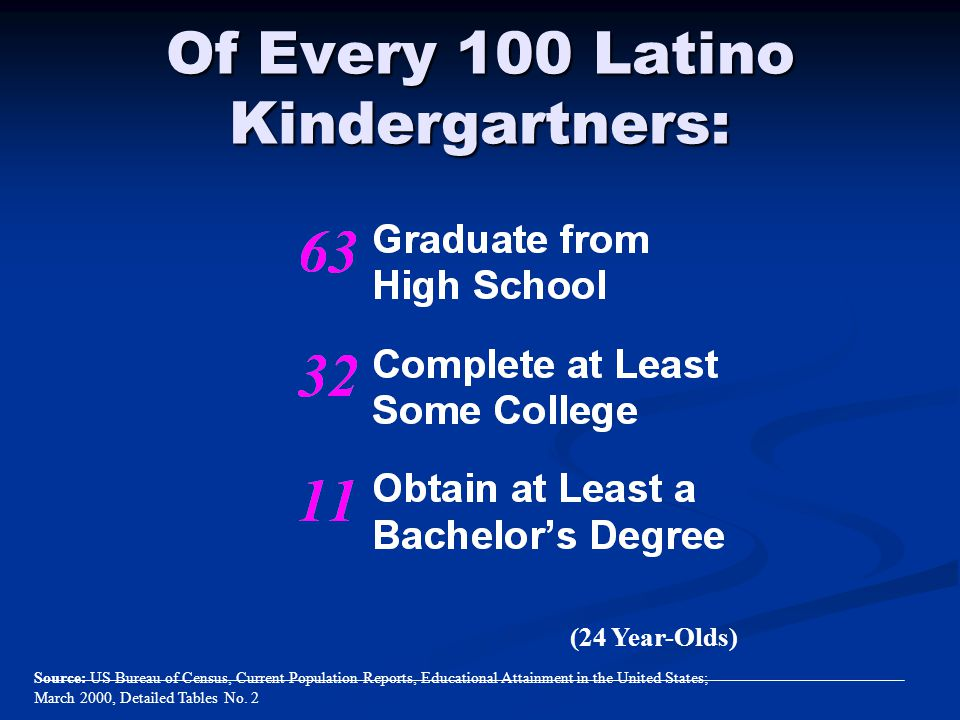 Of Every 100 Latino Kindergartners: (24 Year-Olds) Source: US Bureau of Census, Current Population Reports, Educational Attainment in the United State