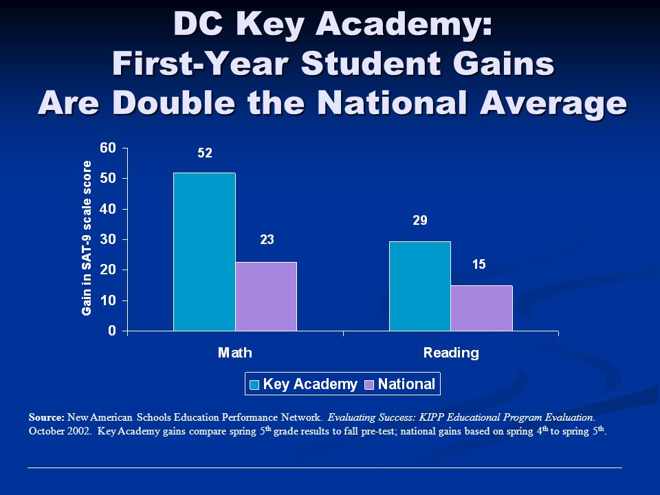 DC Key Academy: First-Year Student Gains Are Double the National Average Source: New American Schools Education Performance Network. Evaluating Succes
