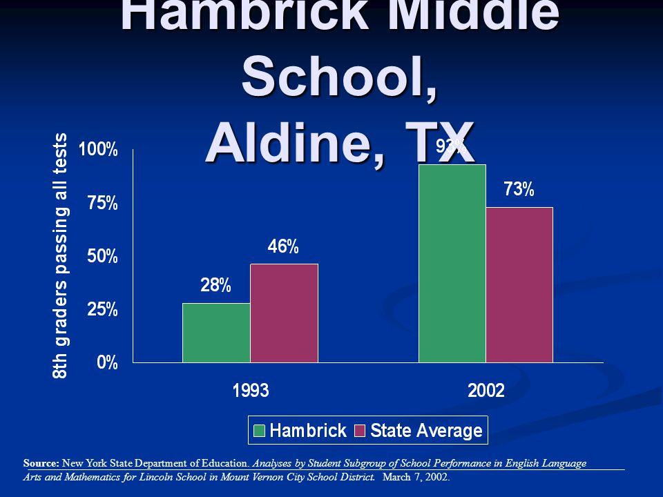 Hambrick Middle School, Aldine, TX Source: New York State Department of Education. Analyses by Student Subgroup of School Performance in English Langu