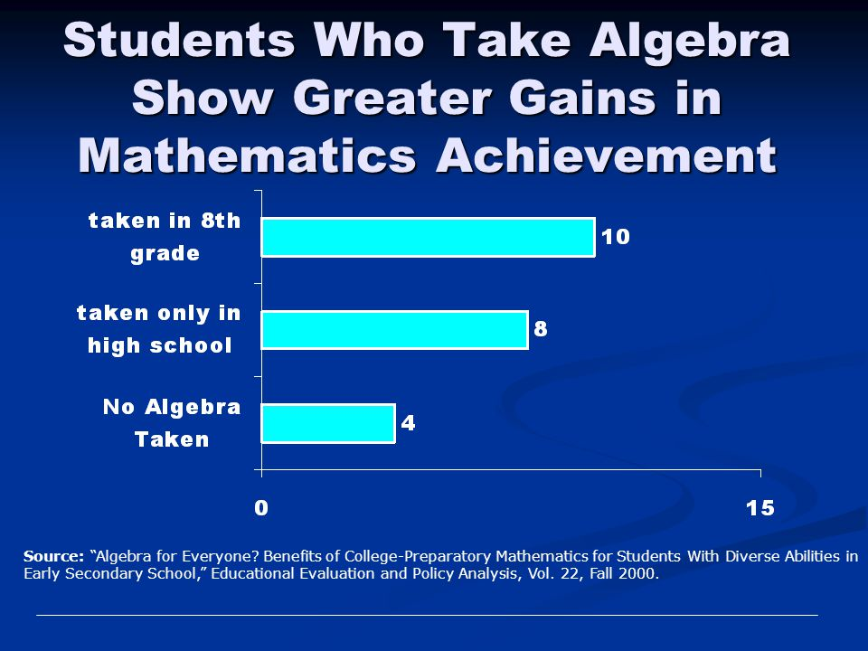 "Students Who Take Algebra Show Greater Gains in Mathematics Achievement Source: ""Algebra for Everyone? Benefits of College-Preparatory Mathematics for"
