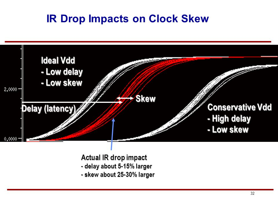 31 Sources of Clock Skew Main sources: 1. Imbalance between different paths from clock source to FF's –interconnect length determines RC delays –capac