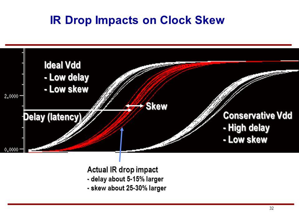 31 Sources of Clock Skew Main sources: 1.