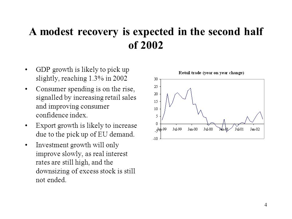 4 A modest recovery is expected in the second half of 2002 GDP growth is likely to pick up slightly, reaching 1.3% in 2002 Consumer spending is on the rise, signalled by increasing retail sales and improving consumer confidence index.