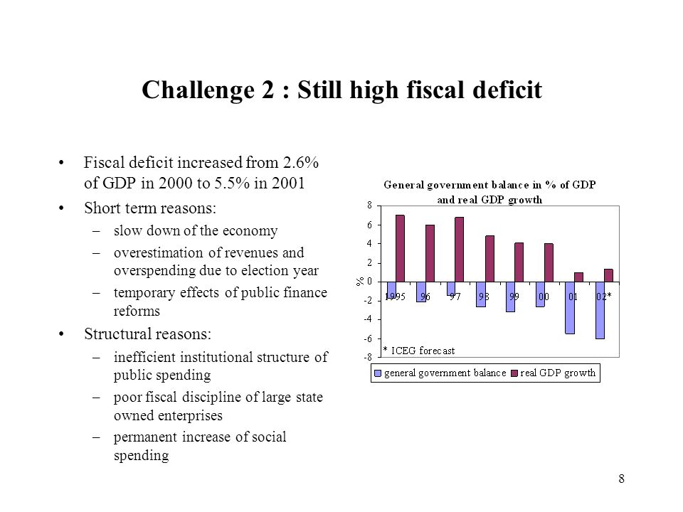 8 Challenge 2 : Still high fiscal deficit Fiscal deficit increased from 2.6% of GDP in 2000 to 5.5% in 2001 Short term reasons: –slow down of the economy –overestimation of revenues and overspending due to election year –temporary effects of public finance reforms Structural reasons: –inefficient institutional structure of public spending –poor fiscal discipline of large state owned enterprises –permanent increase of social spending