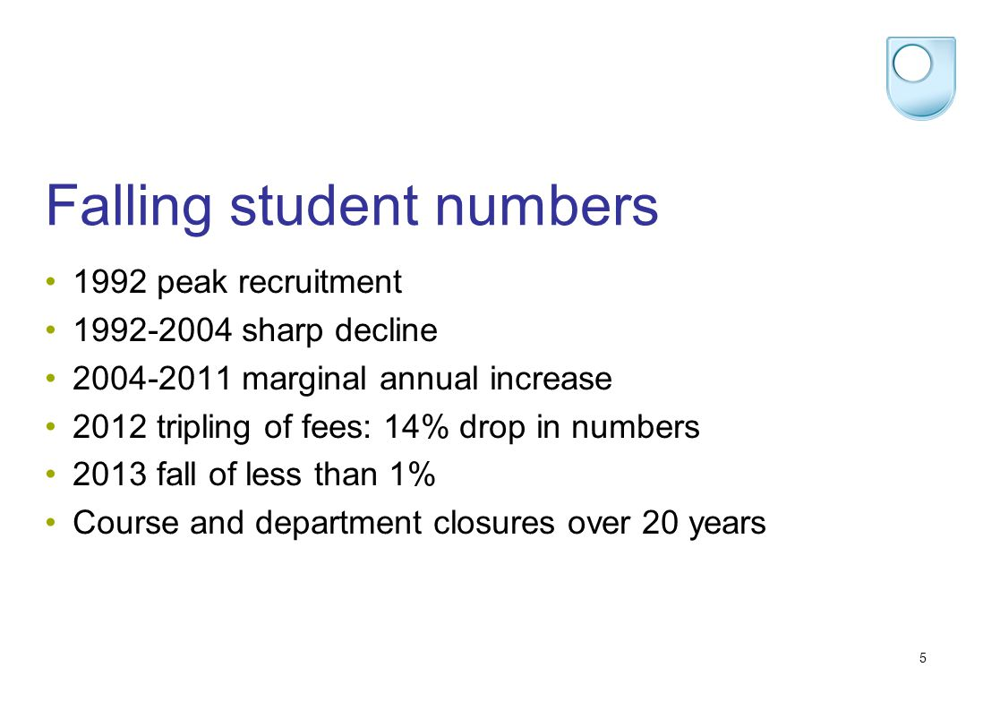 5 Falling student numbers 1992 peak recruitment 1992-2004 sharp decline 2004-2011 marginal annual increase 2012 tripling of fees: 14% drop in numbers 2013 fall of less than 1% Course and department closures over 20 years