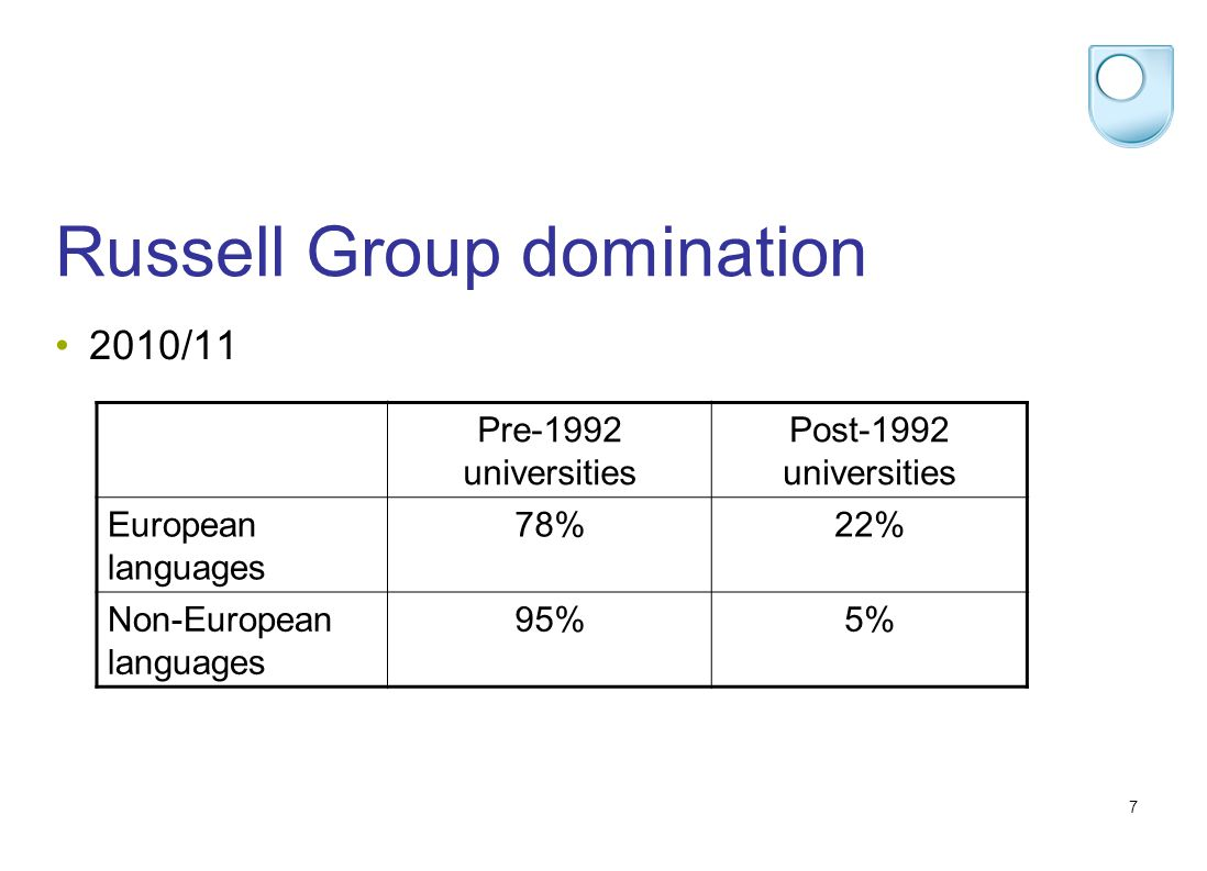 7 Russell Group domination 2010/11 Pre-1992 universities Post-1992 universities European languages 78%22% Non-European languages 95%5%