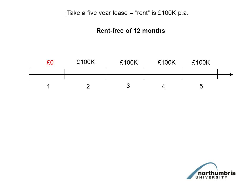 Take a five year lease – rent is £100K p.a. 12 3 45 Rent-free of 12 months £0 £100K