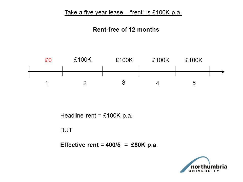Take a five year lease – rent is £100K p.a.