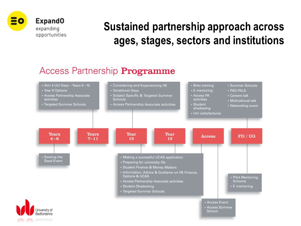 Sustained partnership approach across ages, stages, sectors and institutions