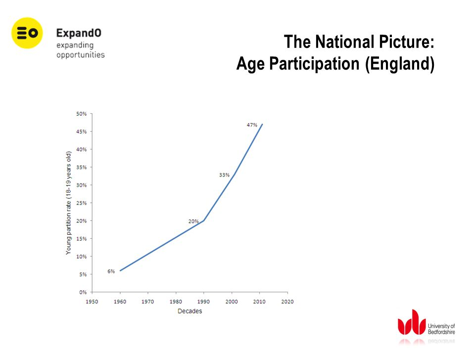 The National Picture: Age Participation (England)