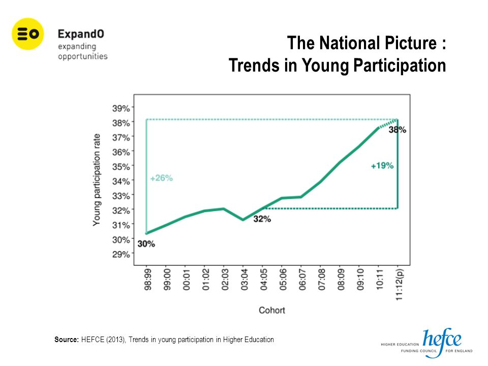 The National Picture : Trends in Young Participation Source: HEFCE (2013), Trends in young participation in Higher Education
