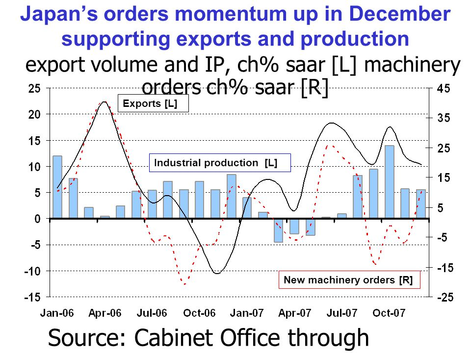 Japan's orders momentum up in December supporting exports and production export volume and IP, ch% saar [L] machinery orders ch% saar [R] Exports [L] Industrial production [L] New machinery orders [R] Source: Cabinet Office through Thomson/Datastream.