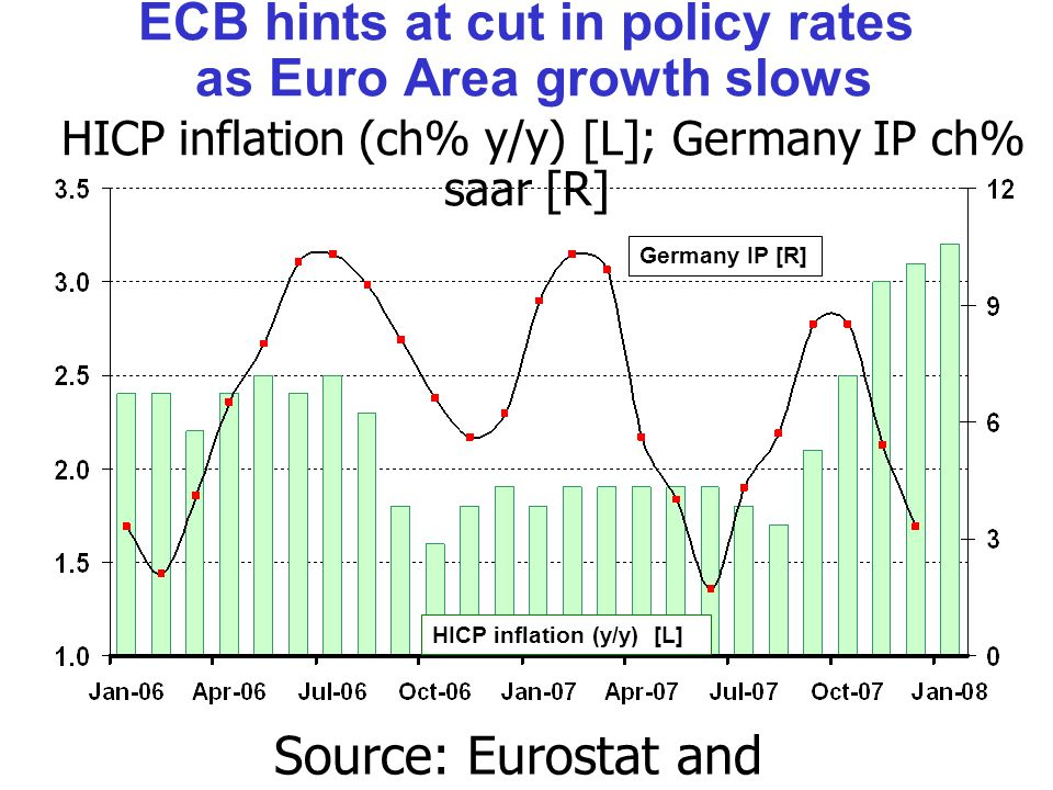 ECB hints at cut in policy rates as Euro Area growth slows HICP inflation (ch% y/y) [L]; Germany IP ch% saar [R] Source: Eurostat and Bundesbank.