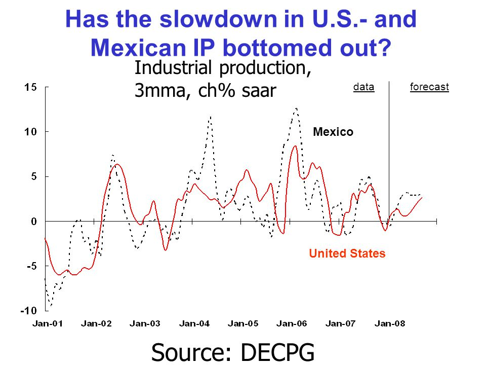 Has the slowdown in U.S.- and Mexican IP bottomed out.