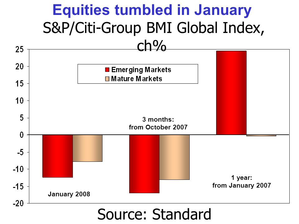 Equities tumbled in January S&P/Citi-Group BMI Global Index, ch% Source: Standard & Poor's.